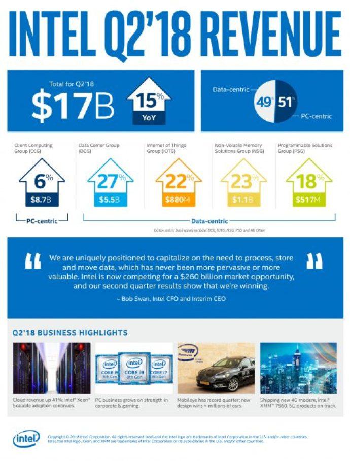 q2 2018 earnings infographicFINAL
