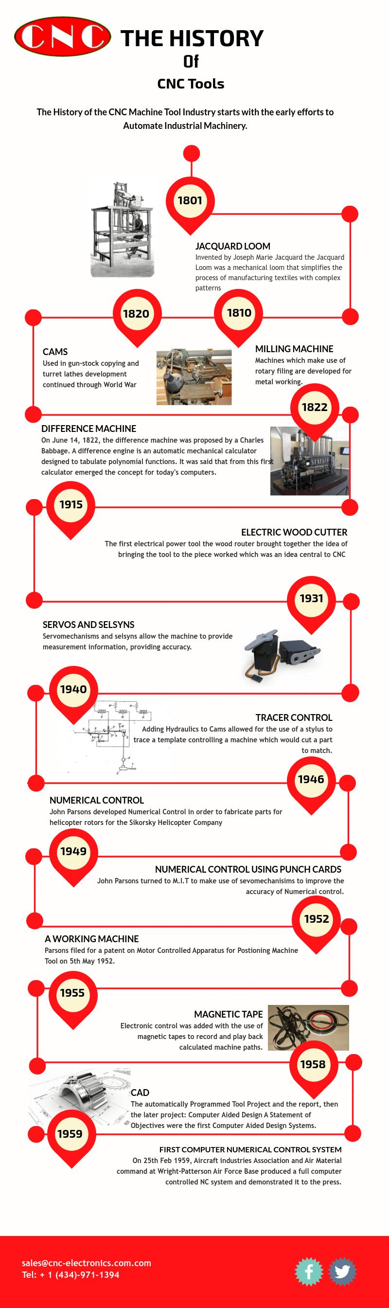 History Cnc Machine Tools Pt 1 1801 1959 Infographic Summary