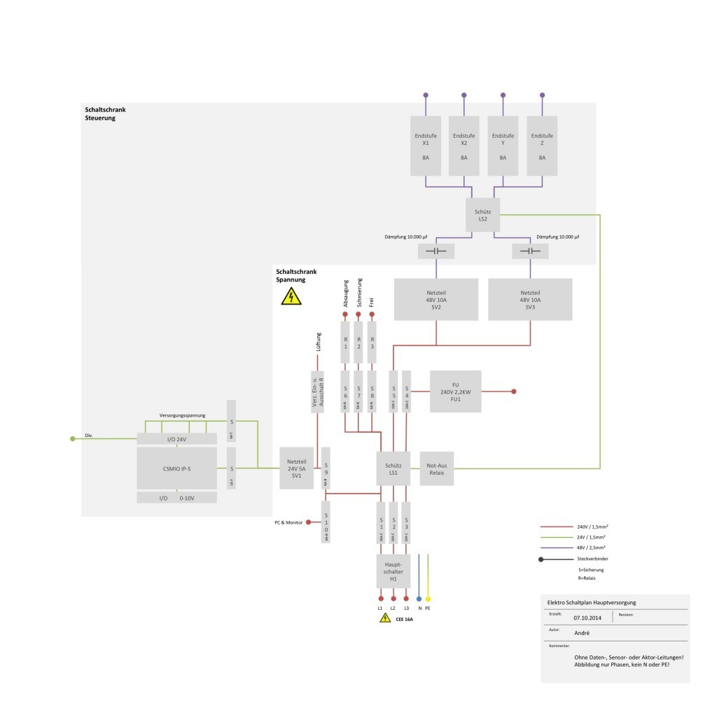 Aufbau Schaltschranke Cnc 1