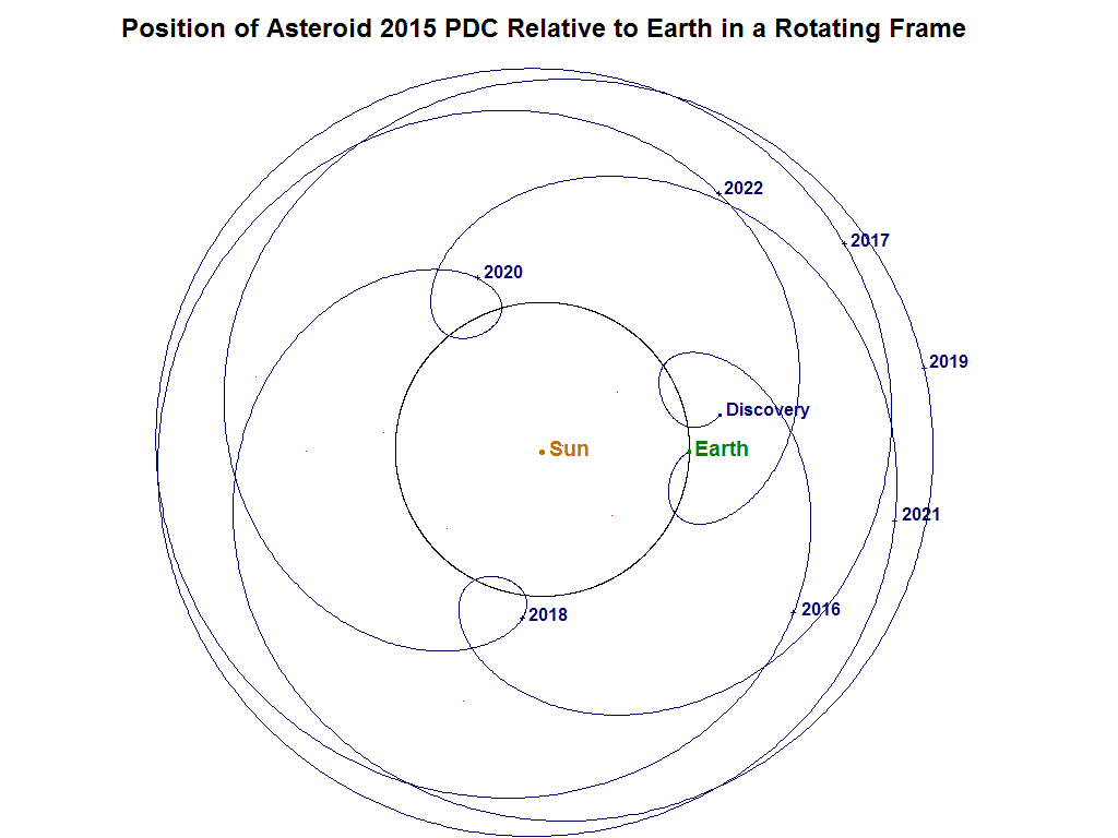 Planetary Defense Conference Exercise