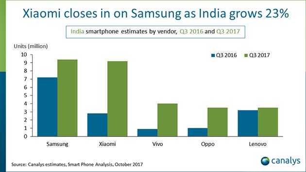 印度成全球第二大智慧手機市場 分析師:小米將超越三星 | 匯流新聞網