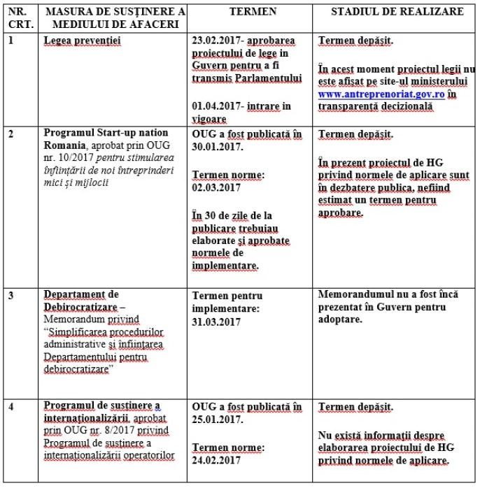 tabelul