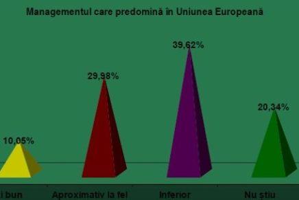 Starea de sanatate a managementului din Romania la nivel national si de intreprinderi
