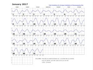 January 2017 tide chart