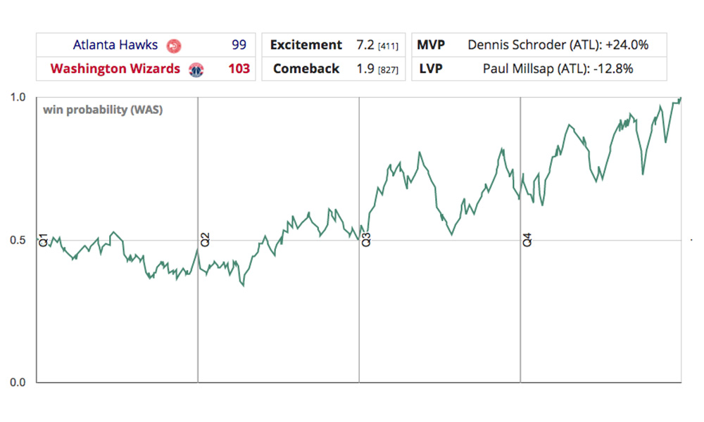 Example of a win probability graph between the Wizards and the Hawks on Wednesday