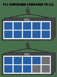 FCL vs LCL shipping illustration