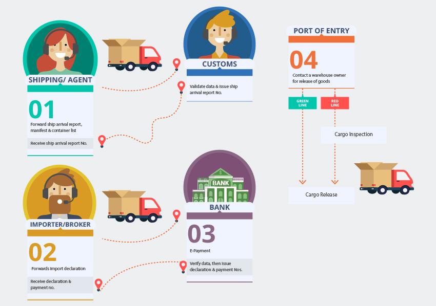 import process flow