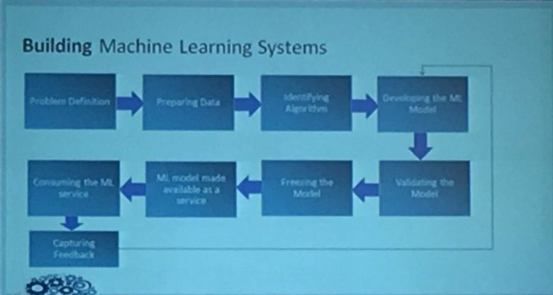 Machine Learning Systems Flow