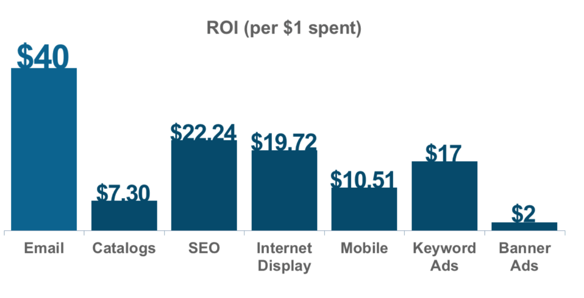 Email Marketing ROI CNW Digital Blog