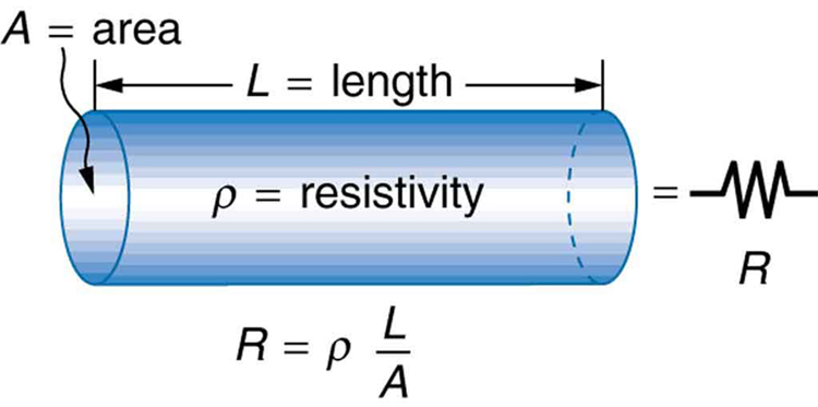 how does material affect resistance