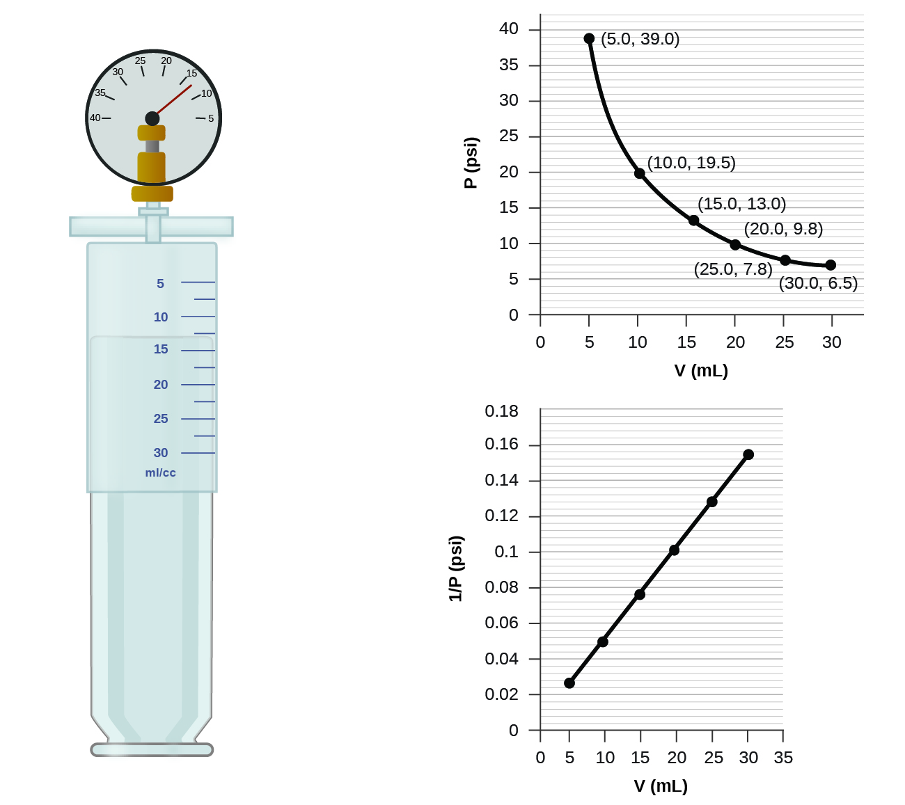 9 2 Relating Pressure Volume Amount And Temperature