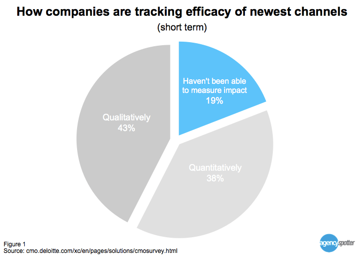 How companies are tracking efficacy of newest media channels Agency Spotter