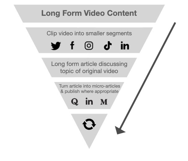 repurposing content – content marketing