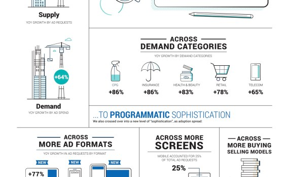 openx programmatic insights infographic