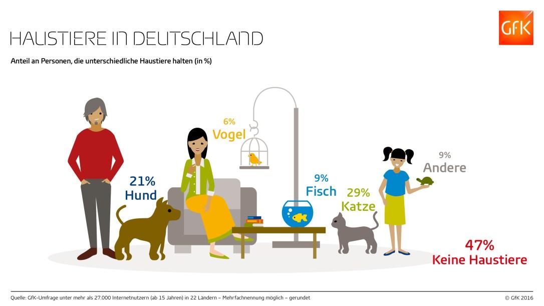 20160524_GfK_Infografik_Haustiere_DE_Online