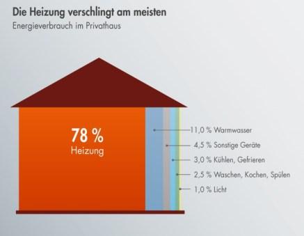 Energieverbrauch Privathaus