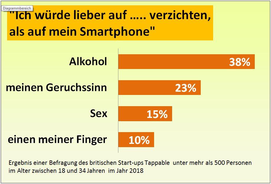 smartphone-statistik