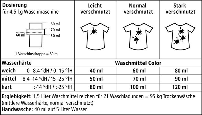 sonett_dosierung_waschmittel_color_700_18-7