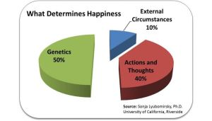 increase,your,happiness