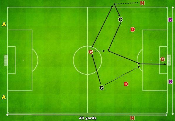 joc de intensitate 3v3 pe teren redus