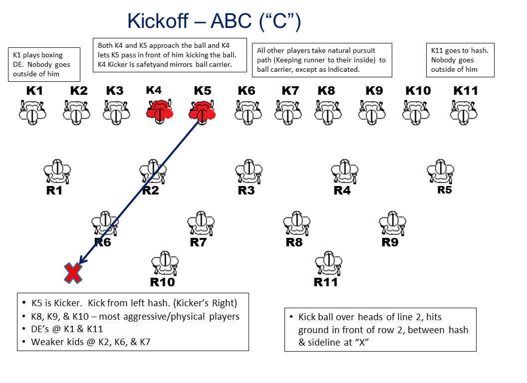 Coaches clinic page 6 of 6 coaching clinics and resources note if you league observes nfhs rules you will want to move k6 to the right of k4 so that you have 4 players to the side of the kicker when utilizing fandeluxe Image collections