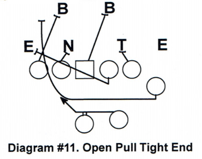 Offensive Line Play