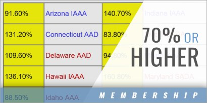 Commendation States Maintaining 70% or Higher NIAAA Membership among High Schools