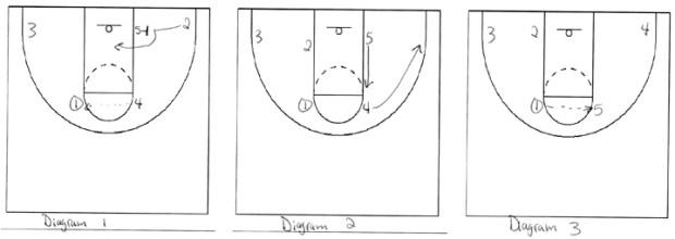 Diagram 1, 2, 3