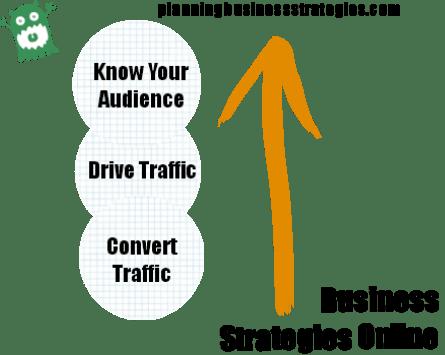 business-strategies-online