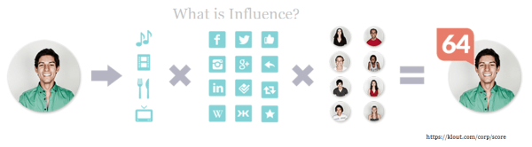 klout what is influence