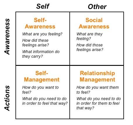 Coaching For Emotional Intelligence