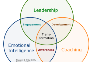 How leadership, emotional intelligence and coaching fit together – royalty free image