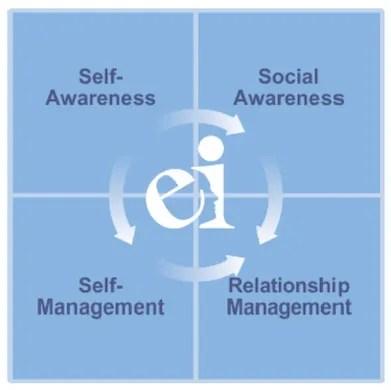 ESCI emotional intelligence quadrant