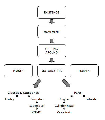 hierarchyofideas