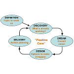 Appreciative Inquiry 5D