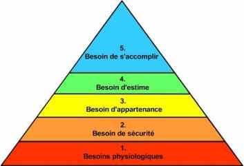 pyramide de Maslow, besoins, sécurité, physiologiques, zone de confort, coaching, pays basque, biarritz, saint-jean de luz