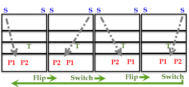 Drill: Flip-Switch