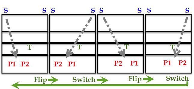 Flip-Switch volleyball drill