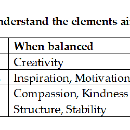 Elements, what they regulate, how they effect you when they are balanced and unbalanced in you