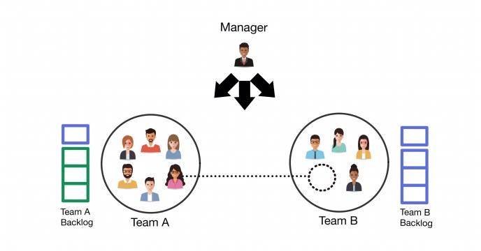 Anti-Pattern: Move team members to the work