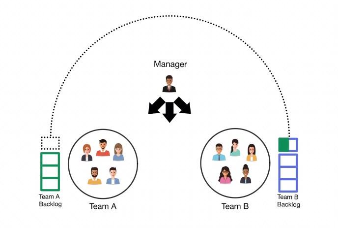 Anti-pattern 3: Move work between teams