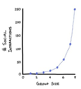 The effect of group size on number of social interactions