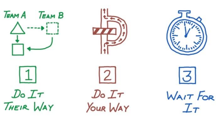 Figure A: Dependency Breaking Strategies
