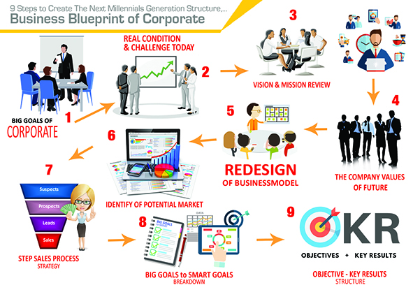 Re-Design Your Business Blueprint on Millennial Era