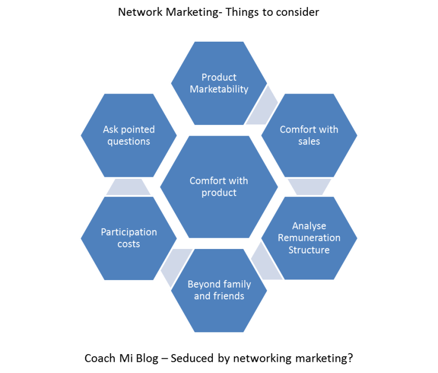Network marketing a refreshing look business coaching for women network marketing a refreshing look ccuart Image collections