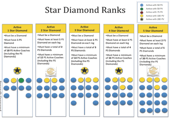 What are the Beachbody Diamond Coach Levels?