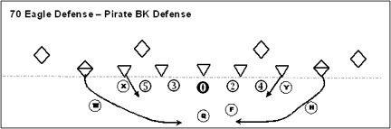 70 Defense Youth Football Defense