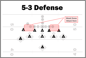 5-3 Defense Attack Zones