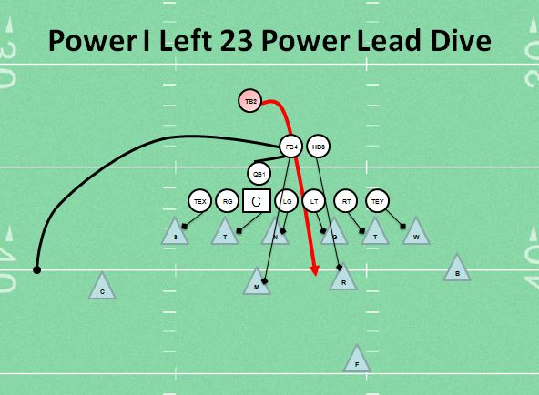 Power I Left 23 Power Lead Dive Youth Football Play Best and favorite play