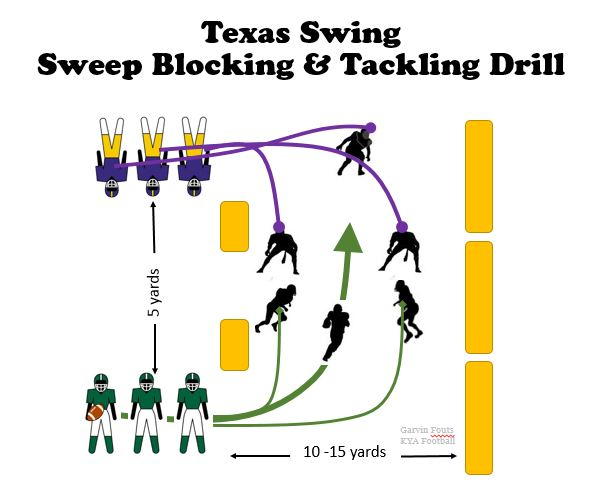 Swing Youth football tackling drils